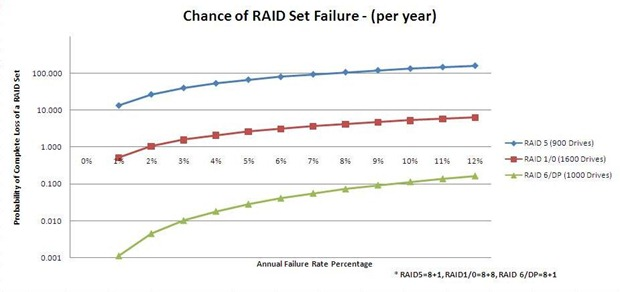 raid-failure-rate