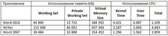 http//itband.ru/wp-content/uploads/2010/03/tabl1.png