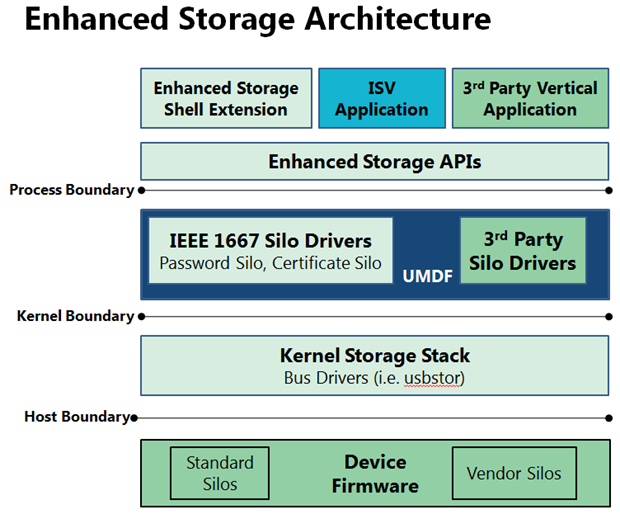 01 Enhanced Storage Architecture