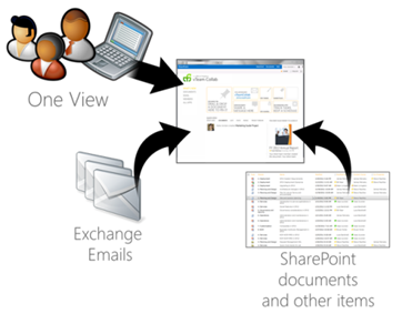 SharePoint%20Exchance%20Lync